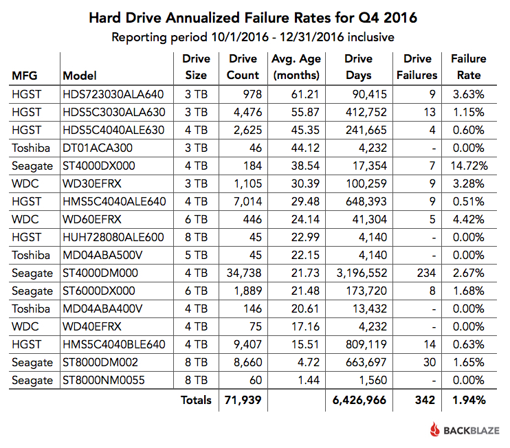 Q4-2016-Drive-Failure-Rates
